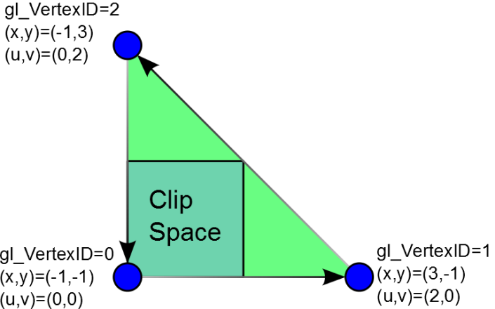 glScreenSpaceTriangle